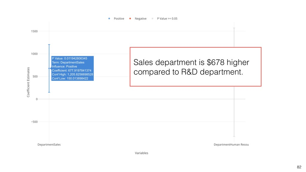 82 Sales department is $678 higher compared to ...