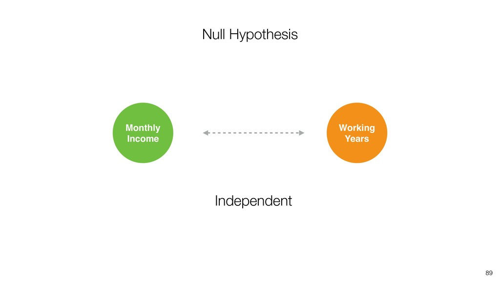 89 Working Years Monthly Income Null Hypothesis...
