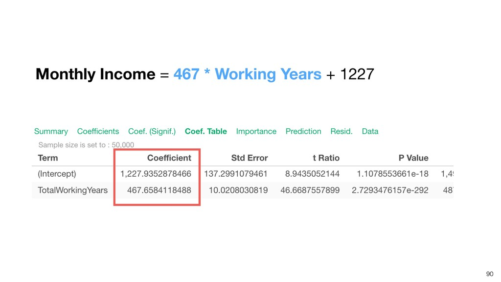 90 Monthly Income = 467 * Working Years + 1227