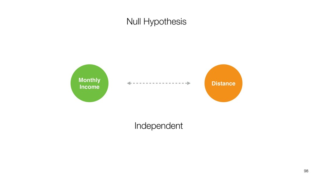 98 Distance Monthly Income Null Hypothesis Inde...