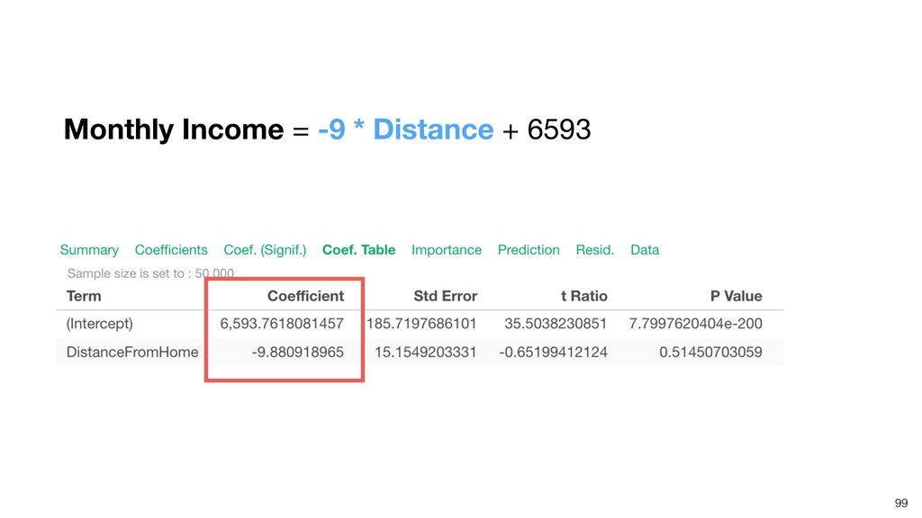 99 Monthly Income = -9 * Distance + 6593
