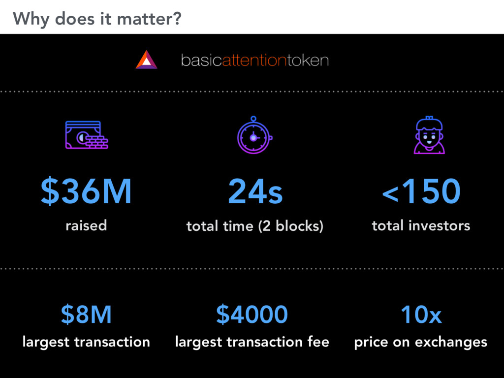 Why does it matter? $36M raised 24s total time ...