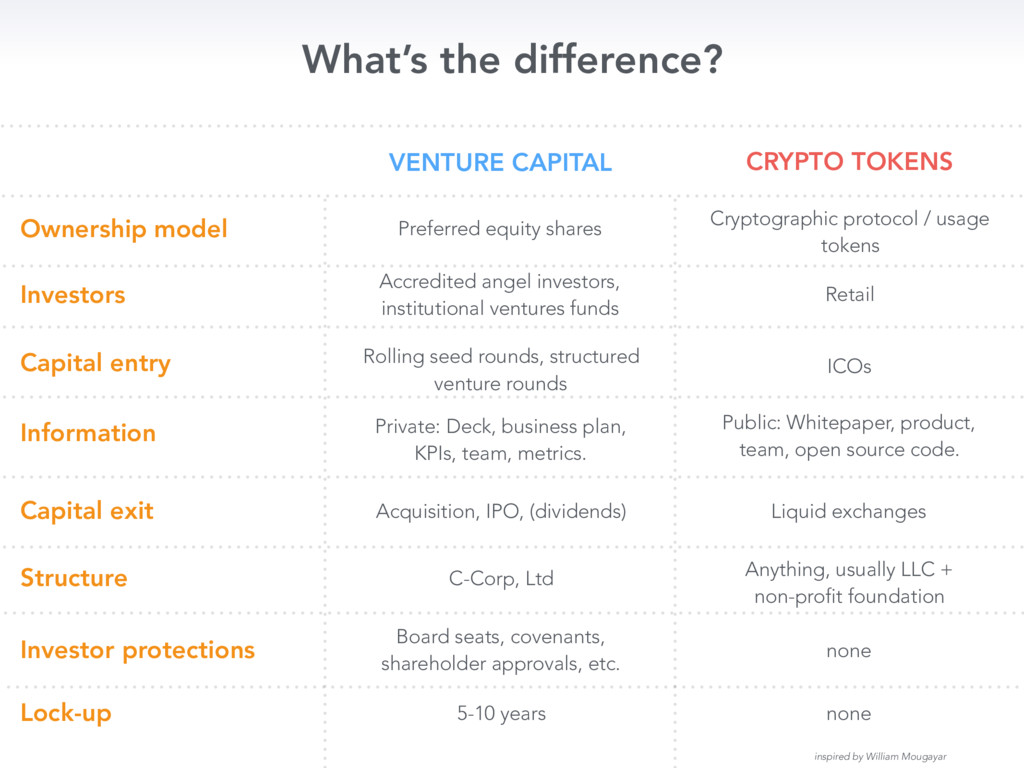 What's the difference? Ownership model VENTURE ...