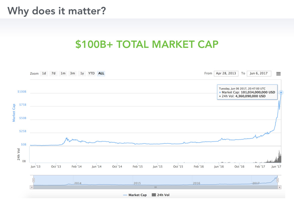Why does it matter? $100B+ TOTAL MARKET CAP