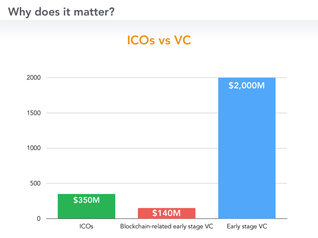 Why does it matter? 0 500 1000 1500 2000 ICOs B...