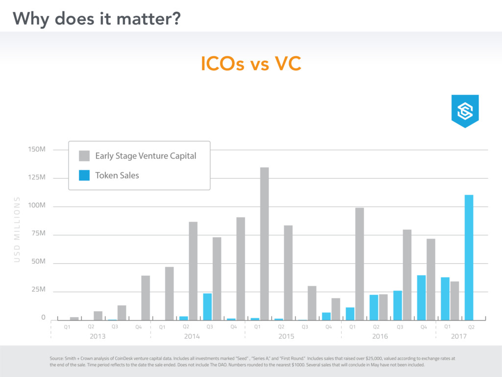 Why does it matter? ICOs vs VC