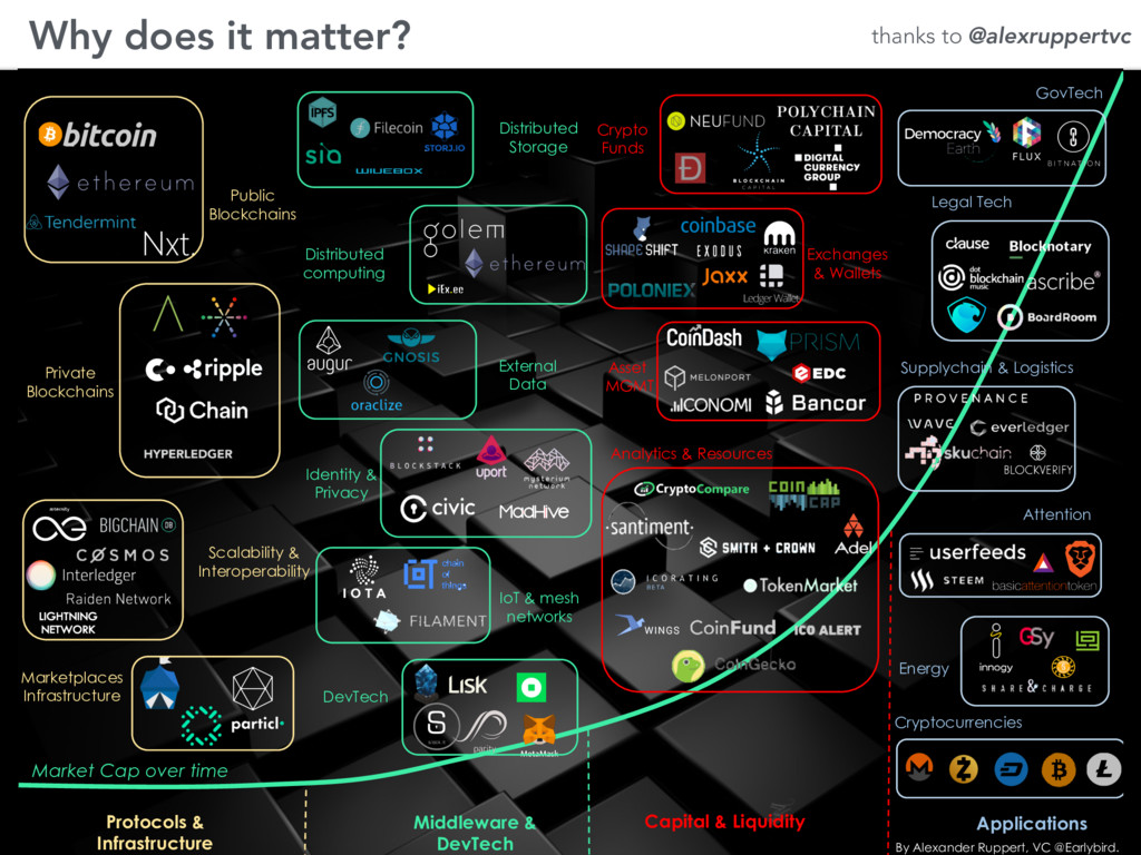 Why does it matter? Protocols & Infrastructure ...