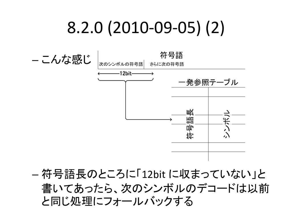 8.2.0 (2010-09-05) (2) – こんな感じ – 符号語長のところに「12bi...