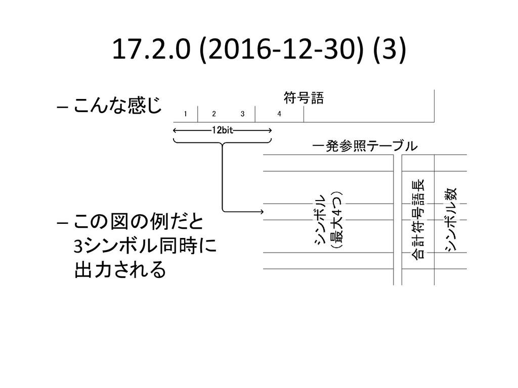 17.2.0 (2016-12-30) (3) – こんな感じ – この図の例だと 3シンボル...