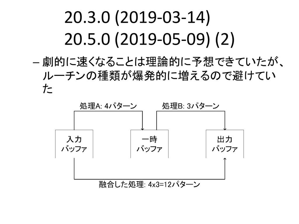 20.3.0 (2019-03-14) (2) 20.5.0 (2019-05-09) (2)...