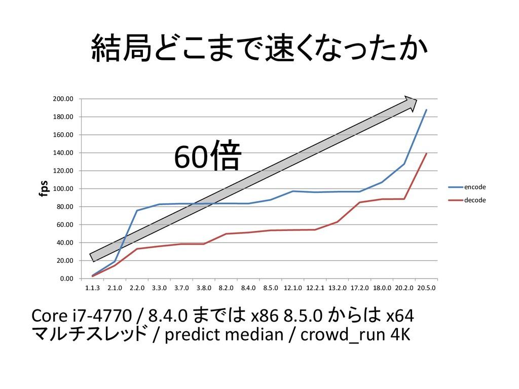 結局どこまで速くなったか Core i7-4770 / 8.4.0 までは x86 8.5.0...