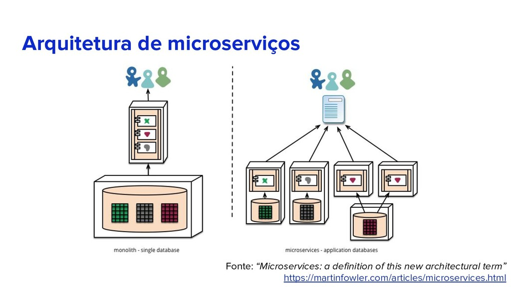 "Arquitetura de microserviços Fonte: ""Microservi..."
