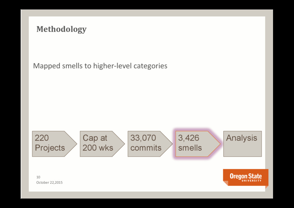 Methodology 10 October 22,2015 220 Projects Cap...