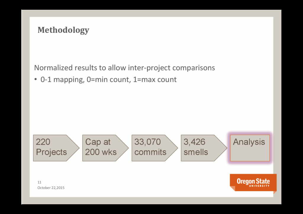 Methodology 11 October 22,2015 220 Projects Cap...