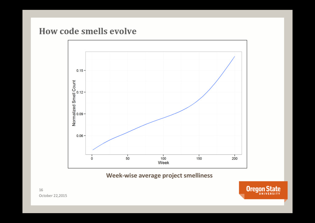 How code smells evolve 16 Week-wise average pro...