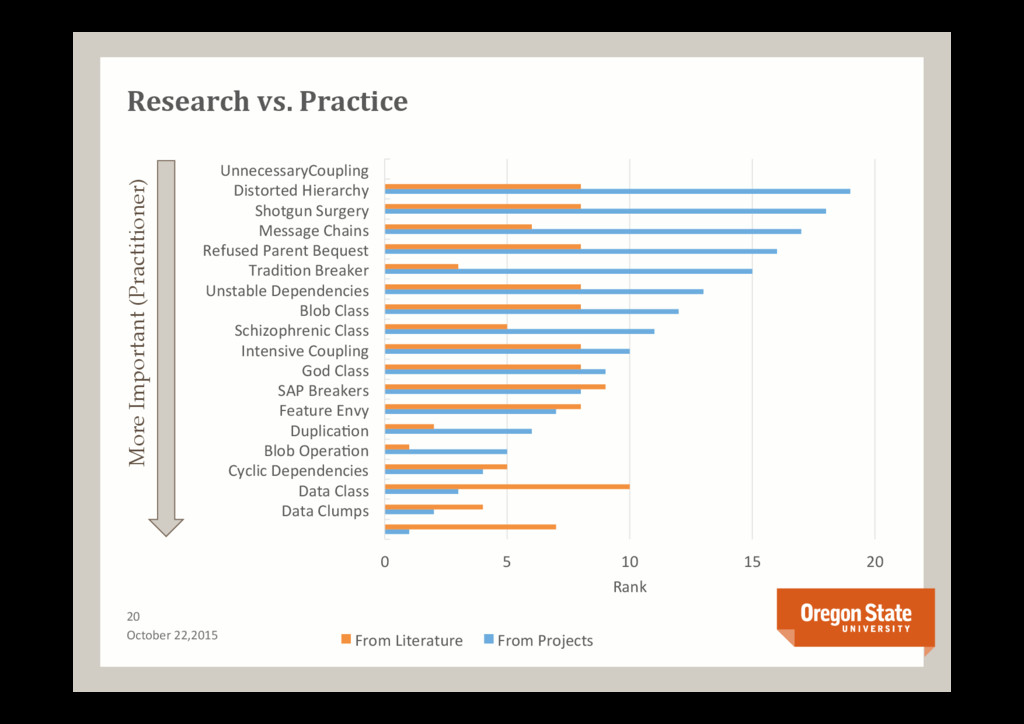 Research vs. Practice 20 October 22,2015 0 5 10...