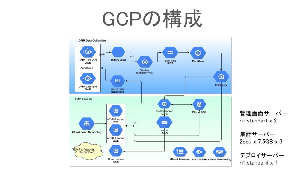 GCPの構成 管理画面サーバー n1.standart x 2 集計サーバー 2cpu x 7...