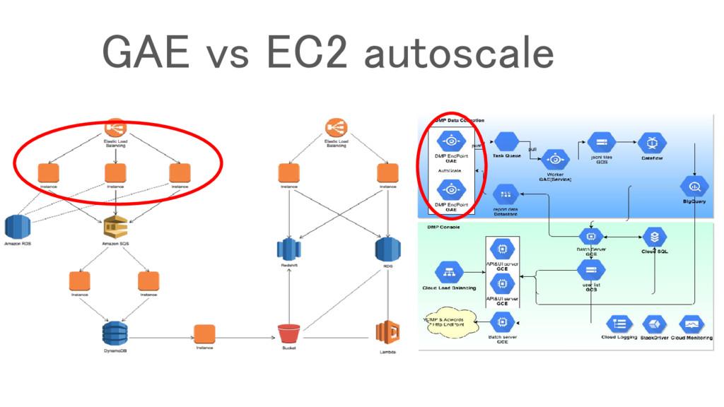 GAE vs EC2 autoscale