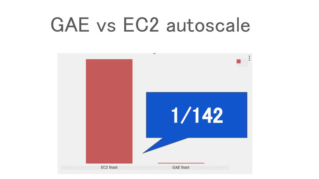 1/142 GAE vs EC2 autoscale