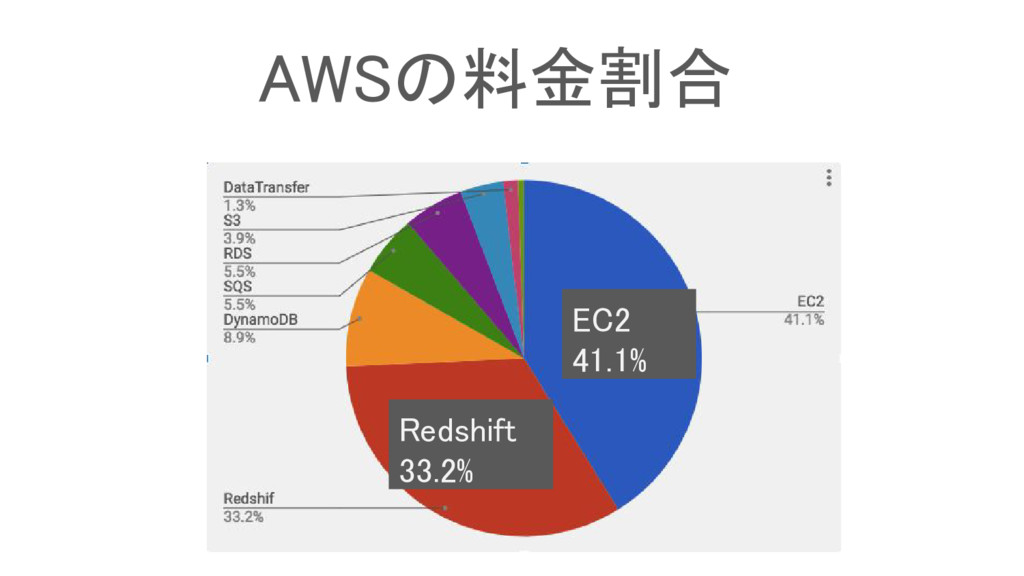 AWSの料金割合 EC2 41.1% Redshift 33.2%