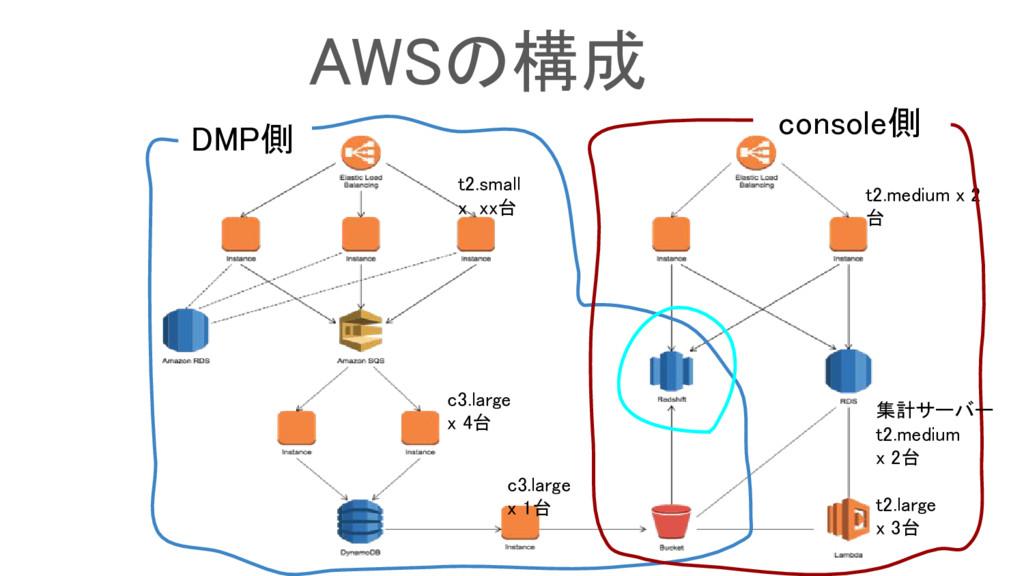 AWSの構成 t2.medium x 2 台 console側 c3.large x 1台 c...
