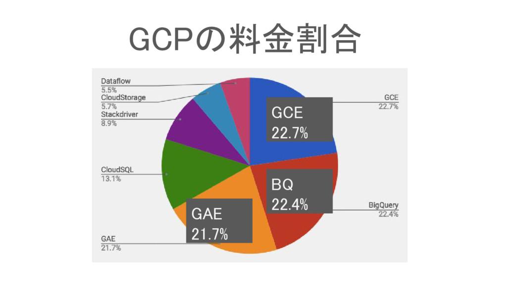 GCPの料金割合 GCE 22.7% BQ 22.4% GAE 21.7%