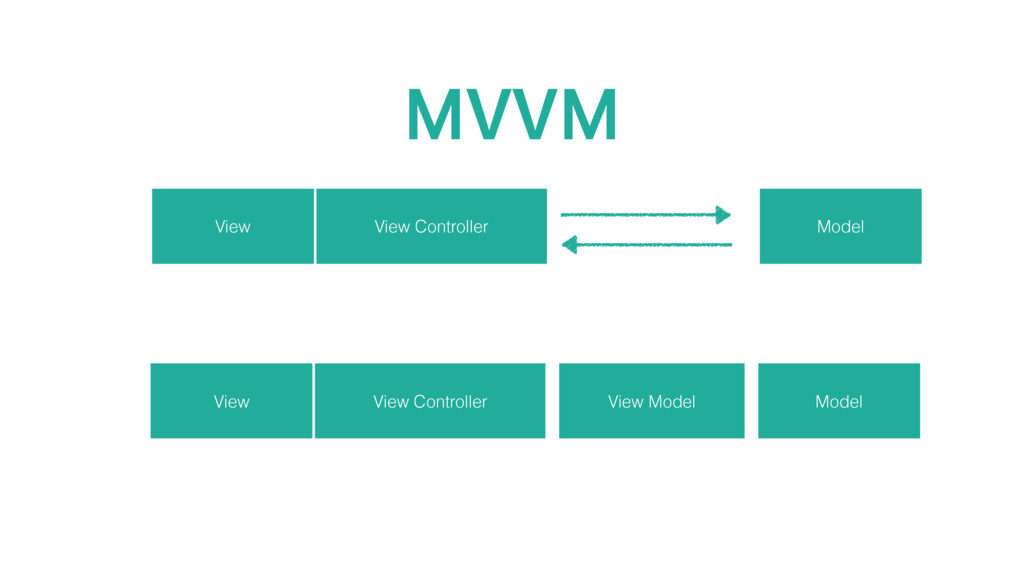 View Controller View Model MVVM View Controller...