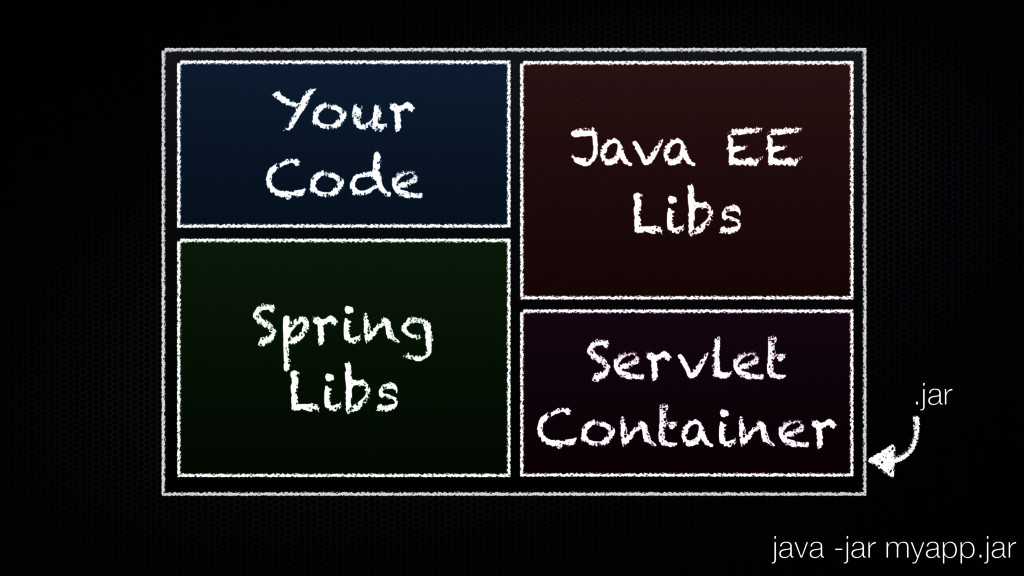 Your Code Spring Libs Java EE Libs Servlet Cont...