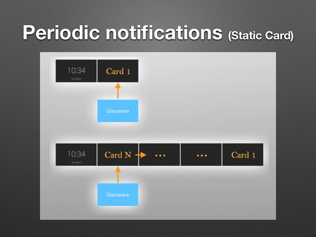 Periodic notifications (Static Card)