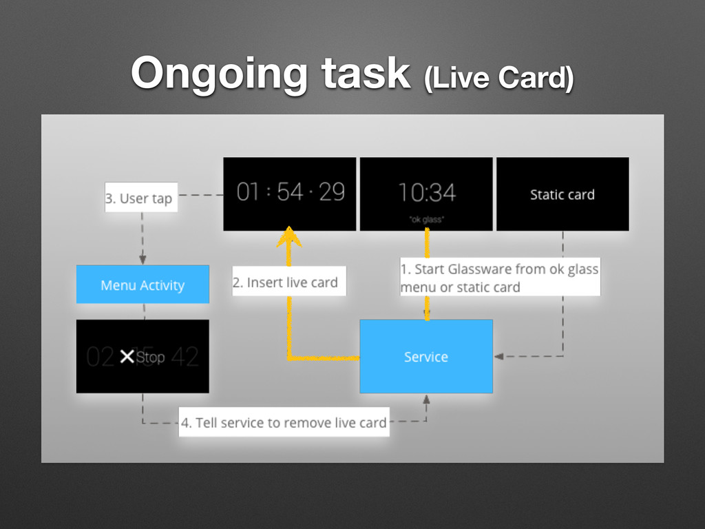 Ongoing task (Live Card)