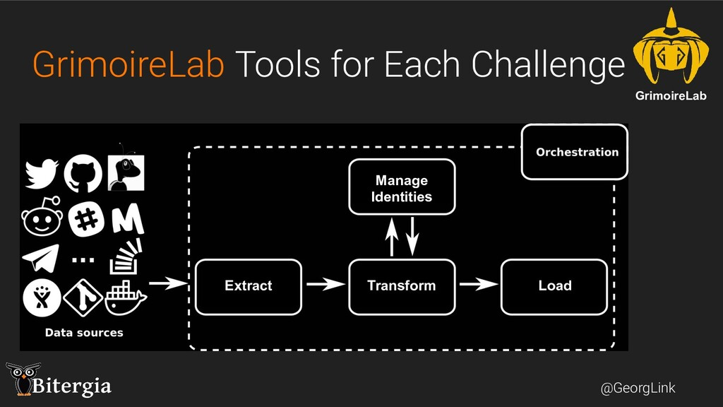 @GeorgLink GrimoireLab Tools for Each Challenge...