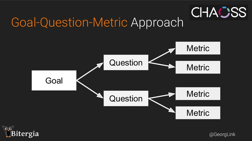 @GeorgLink Goal-Question-Metric Approach Goal Q...