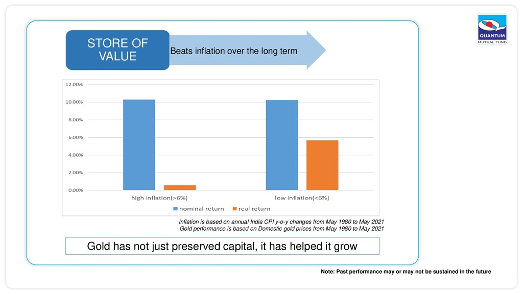 STORE OF VALUE Beats inflation over the long te...