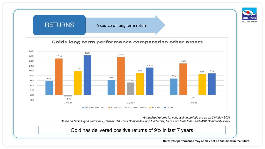 RETURNS A source of long term return Annualized...