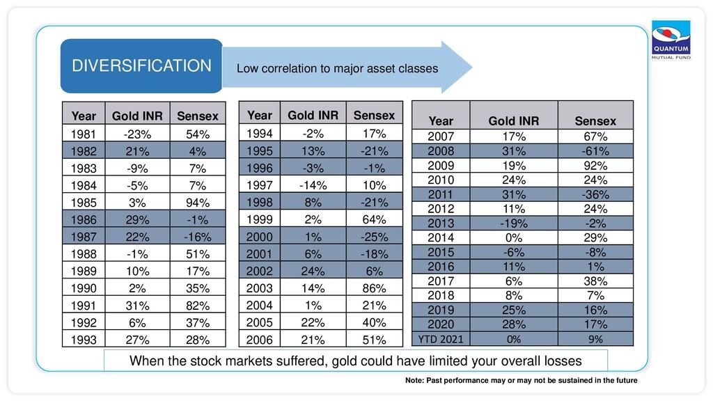 DIVERSIFICATION Low correlation to major asset ...