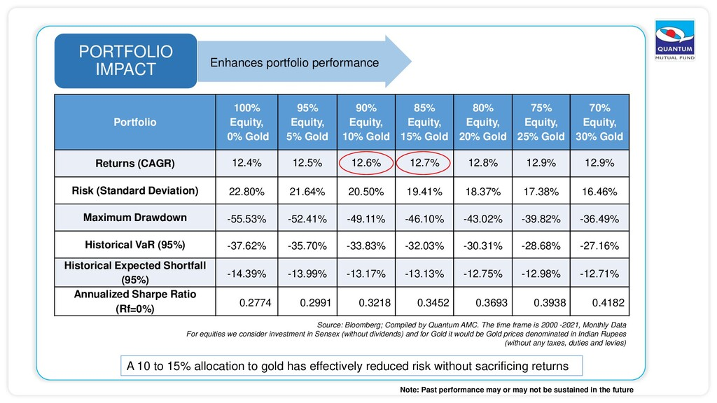 PORTFOLIO IMPACT Enhances portfolio performance...