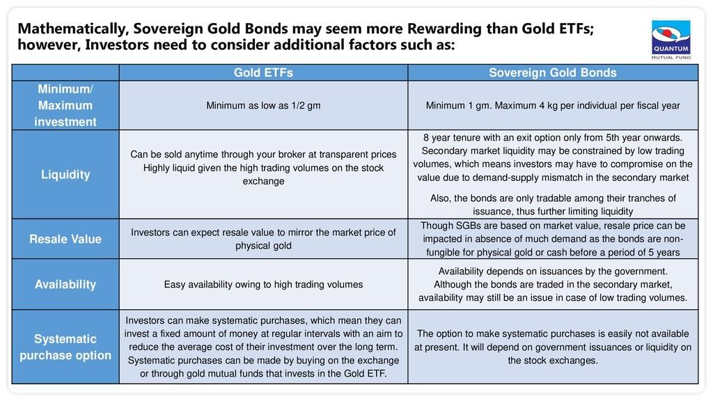 Mathematically, Sovereign Gold Bonds may seem m...