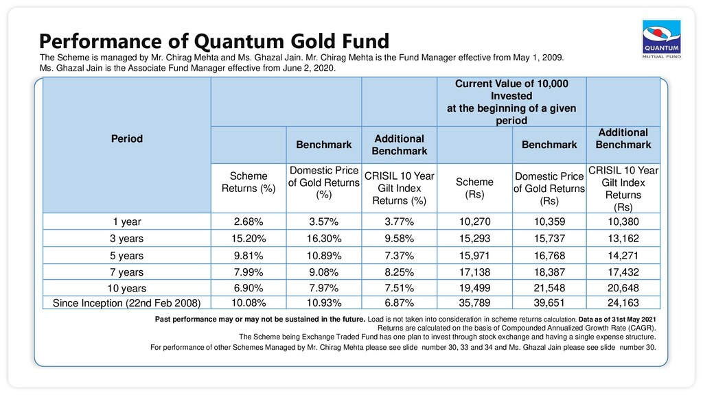 Performance of Quantum Gold Fund The Scheme is ...