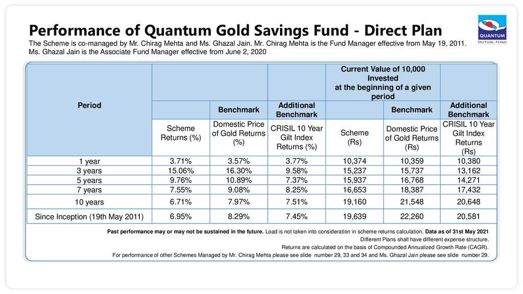 Performance of Quantum Gold Savings Fund - Dire...