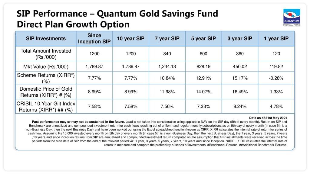 SIP Performance – Quantum Gold Savings Fund Dir...