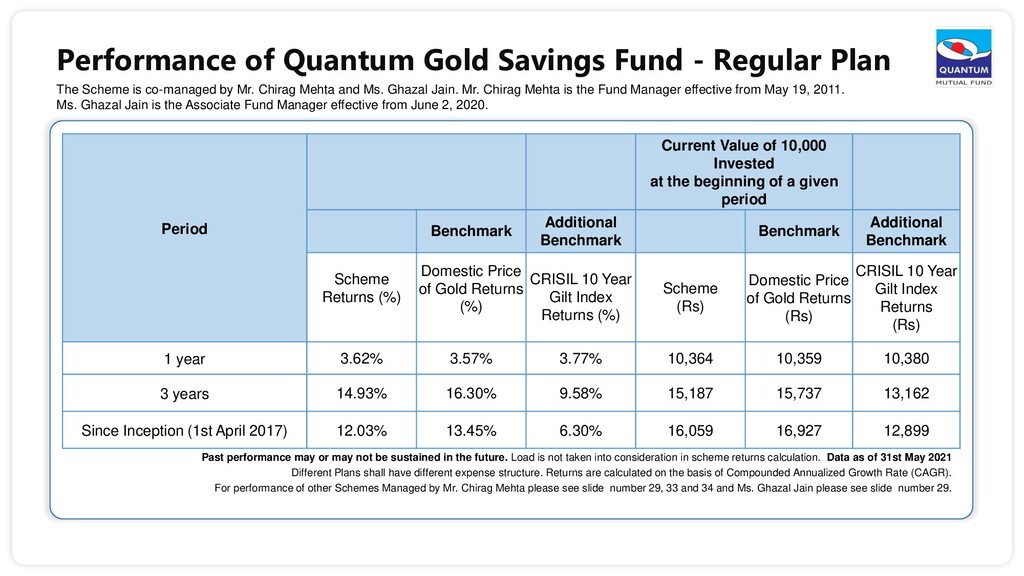 Performance of Quantum Gold Savings Fund - Regu...