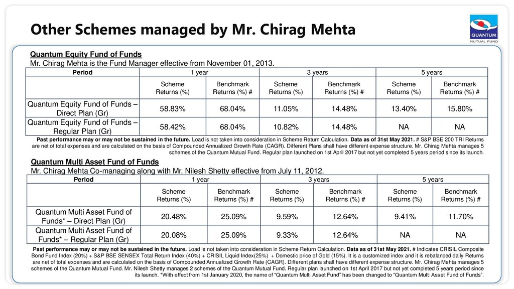 Quantum Equity Fund of Funds Mr. Chirag Mehta i...