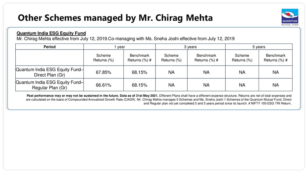 Other Schemes managed by Mr. Chirag Mehta Quant...