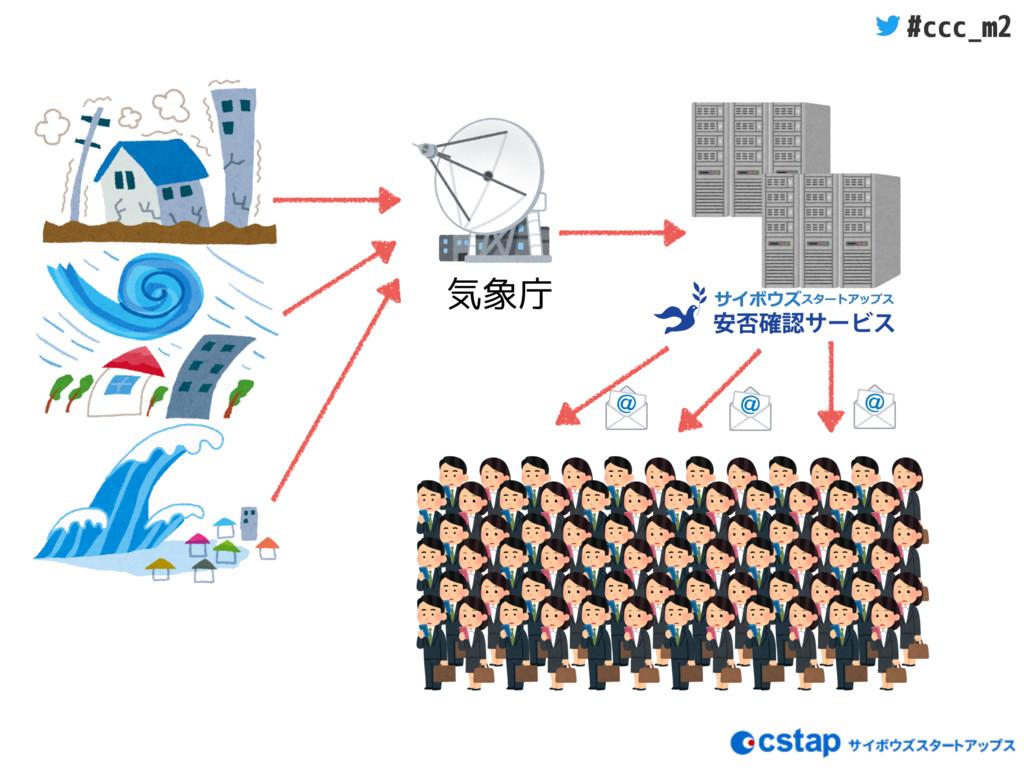 #ccc_m2 気象庁