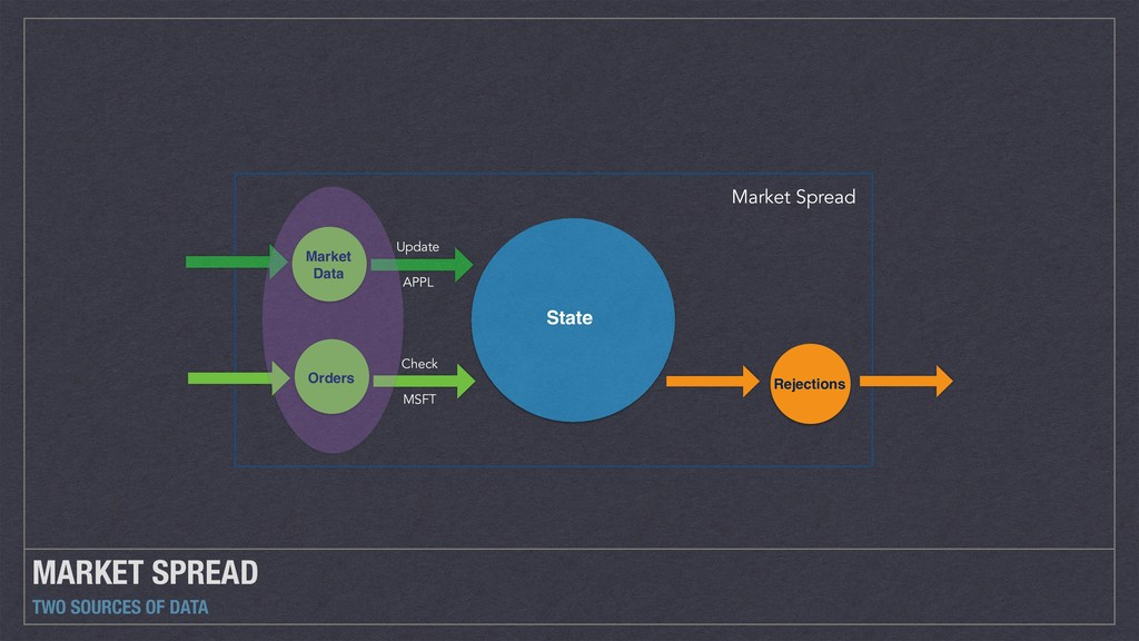 MARKET SPREAD TWO SOURCES OF DATA Market Spread...