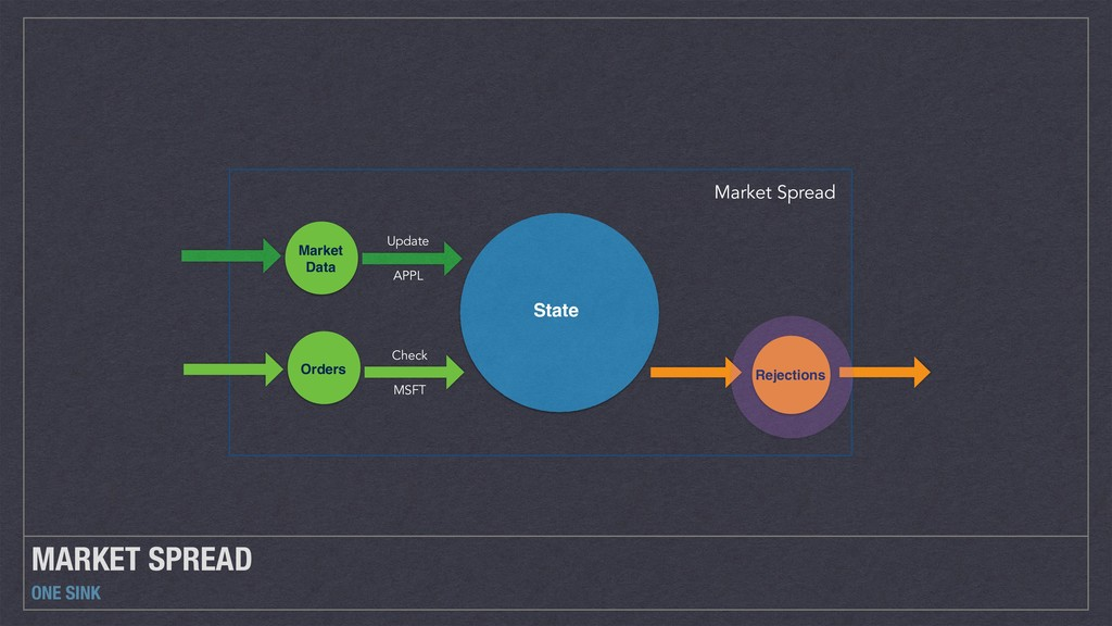 MARKET SPREAD ONE SINK Market Spread State Mark...