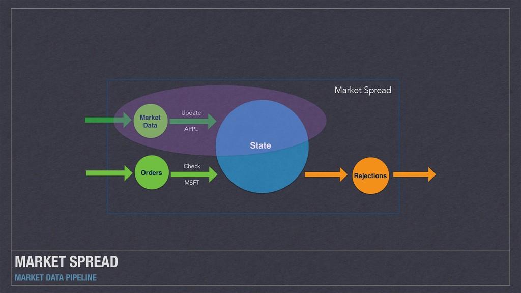 MARKET SPREAD MARKET DATA PIPELINE Market Sprea...