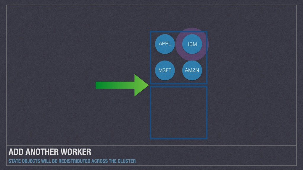 ADD ANOTHER WORKER STATE OBJECTS WILL BE REDIST...