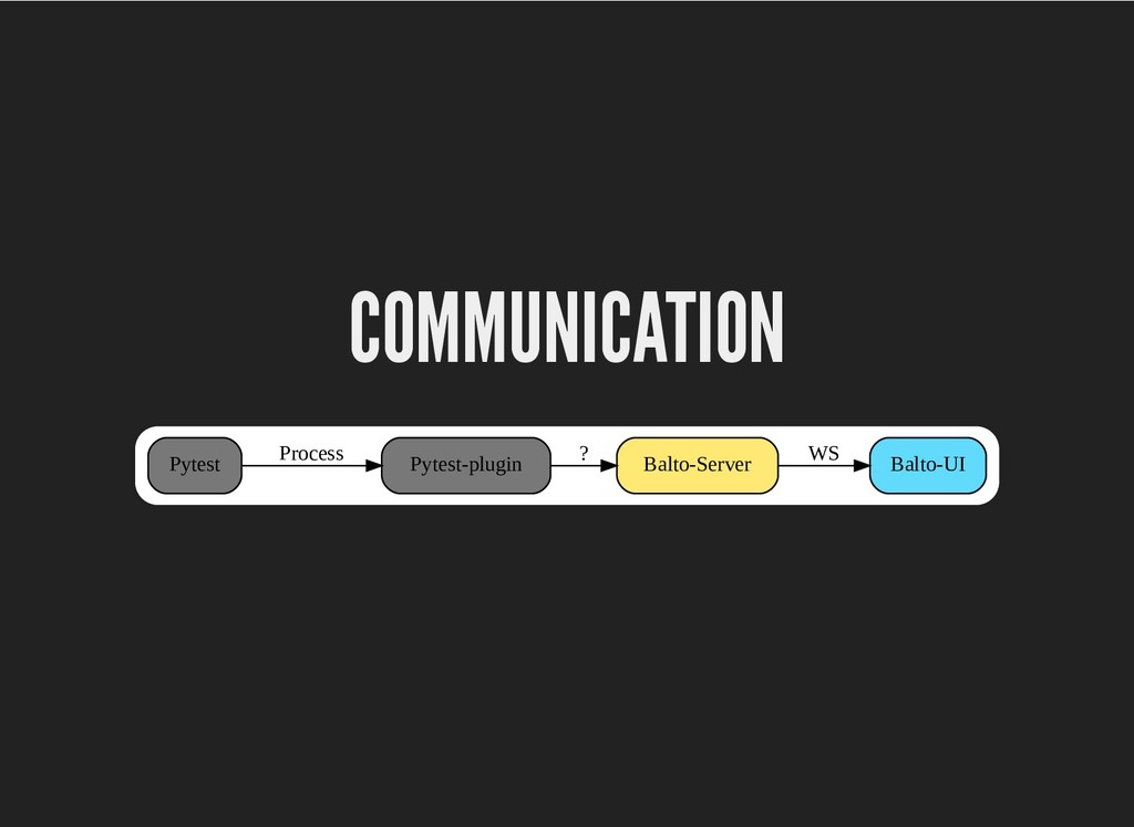 COMMUNICATION COMMUNICATION Pytest Pytest-plugi...