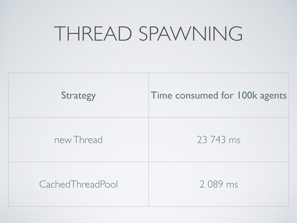 THREAD SPAWNING Strategy Time consumed for 100k...